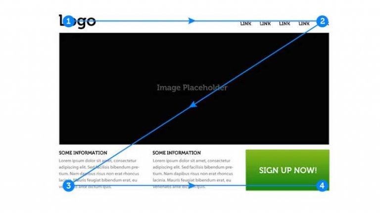 ویژگی های طراحی سایت