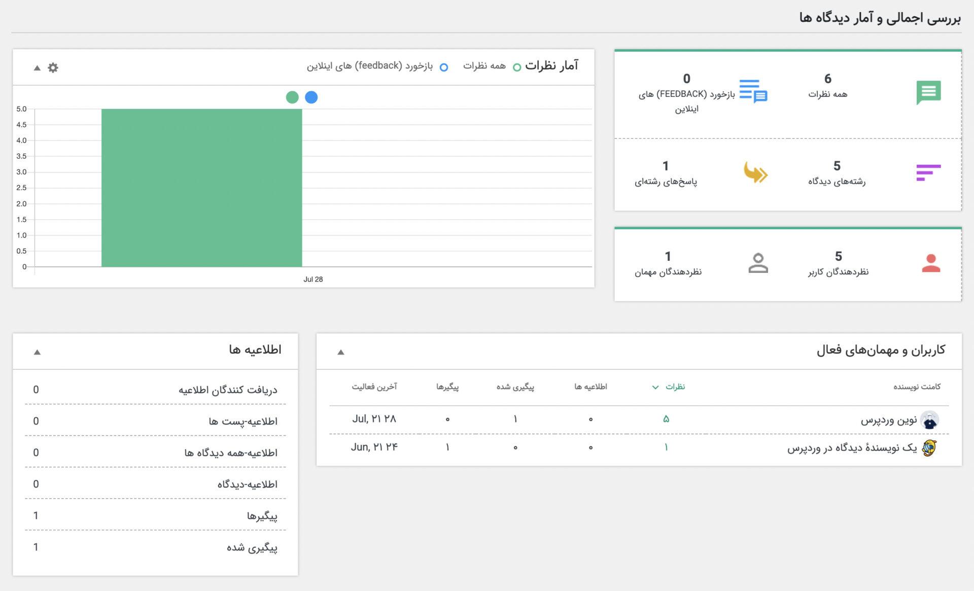 افزونه WPDiscuz | افزودن امکانات به دیدگاه ها | سفارشی سازی بخش نظرات سایت | افزونه ویرایش بخش دیدگاه ها